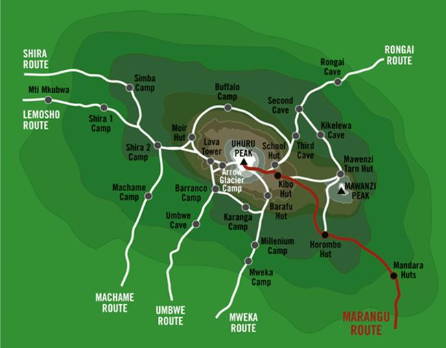 Grafické znázornění výstupu trasou Marangu