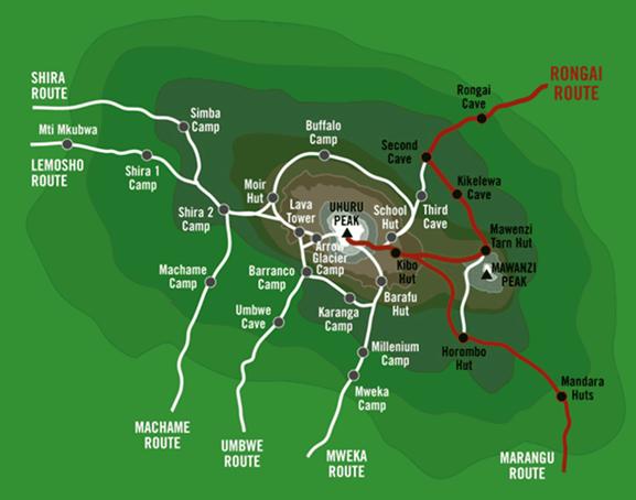 Grafické znázornění výstupu trasou Rongai