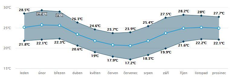 Národní park Arusha teploty